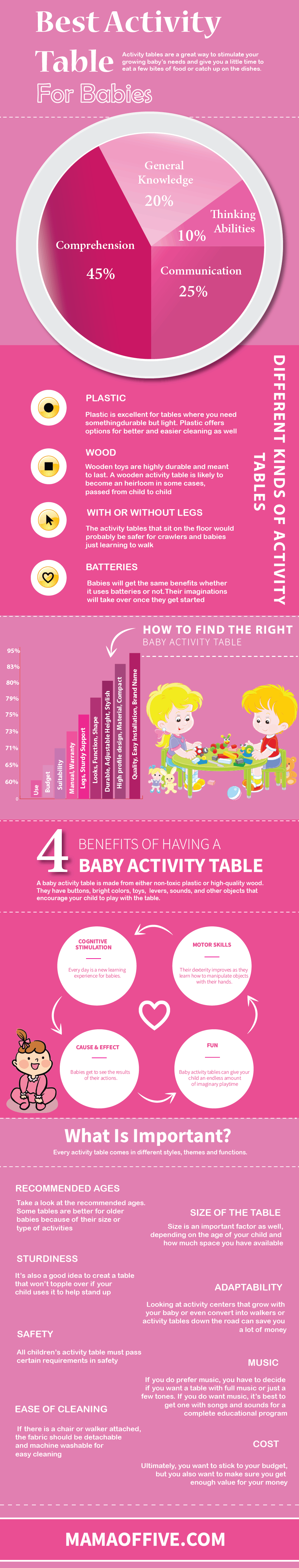 Best Baby Activity Table - info